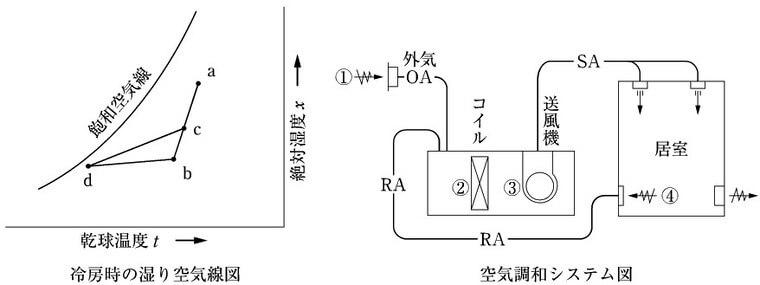 2級管工事の冷房時の湿り空気線図