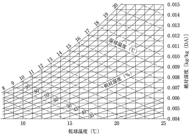 2級管工事の空気線図