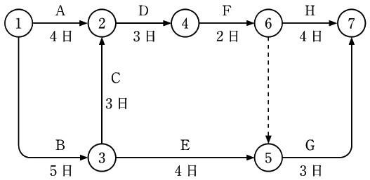 2級管工事のネットワーク工程表